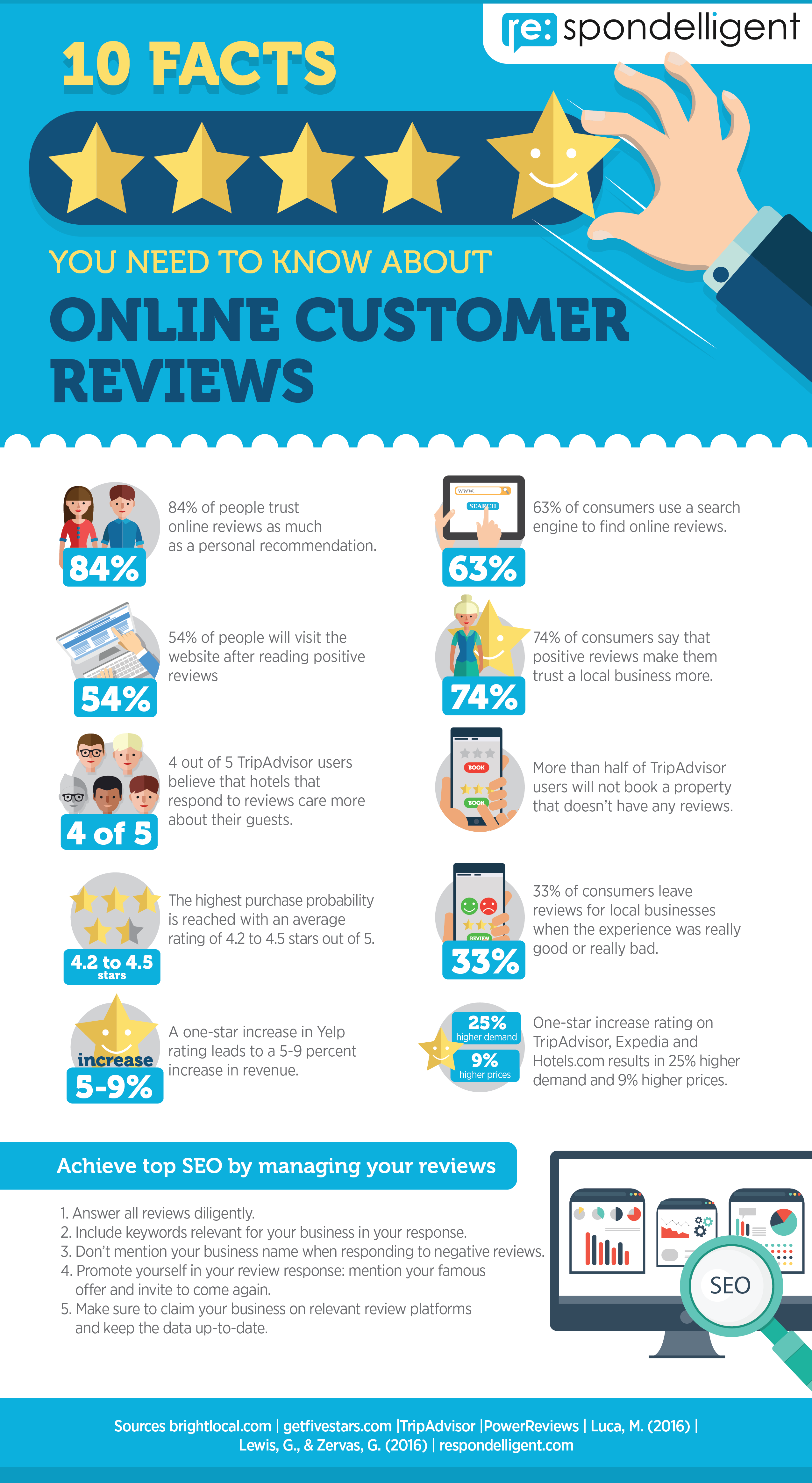 7af4c8f4f67 Infographic  10 Facts you need to know about Customer Online Reviews