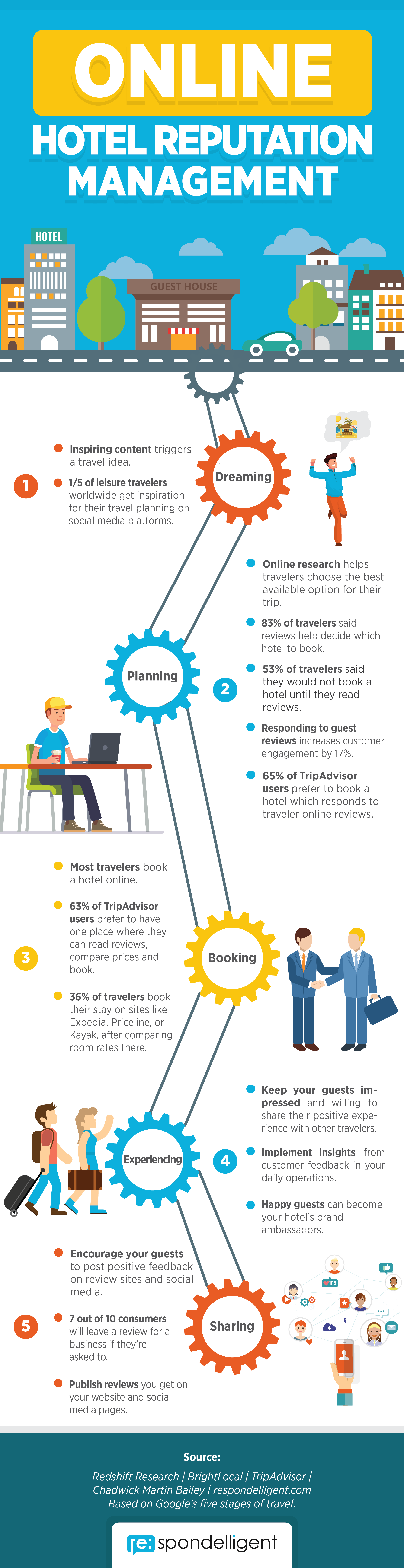 Infographic_Online_Hotel_Reputation_Management
