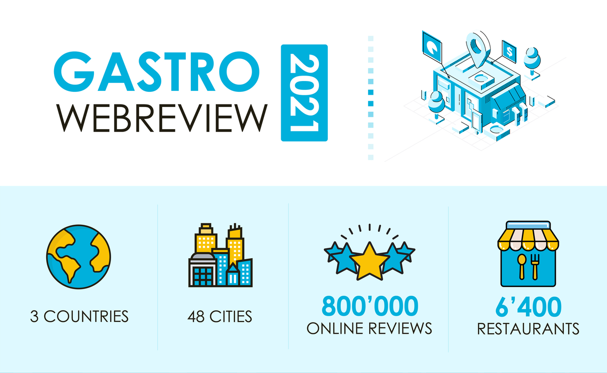 Gastro WebReview Infographic