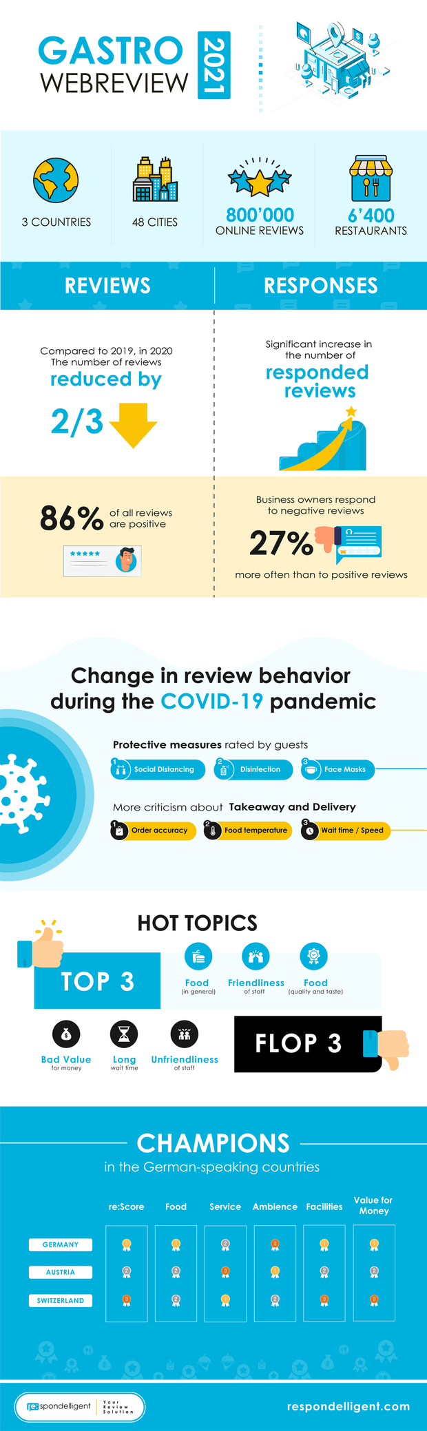 Gastro WebReview 2021: Key Facts in One Infographic